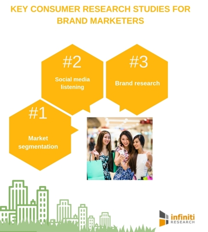 Key consumer research studies for brand marketers. (Graphic: Business Wire)