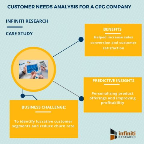 Customer needs analysis solution for a CPG company (Graphic: Business Wire)