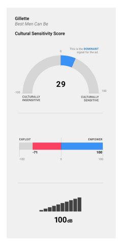 Ace Metrix Cultural Sensitivity Measure (Graphic: Business Wire)