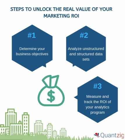 Steps to Unlock the Real Value of Your Marketing ROI (Graphic: Business Wire)