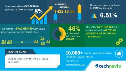 Technavio has published a new market research report on the global web-to-print (W2P) market from 2019-2023. (Graphic: Business Wire)