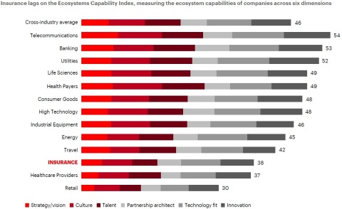 Insurance lags behind other industries on the Ecosystems Capability Index, measuring the ecosystem capabilities of companies across six dimensions (Photo: Business Wire)