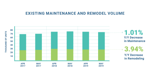 Existing Maintenance and Remodel Volume (Graphic: Business Wire)