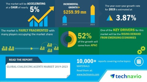 Technavio has published a new market research report on the global coalescing agents market from 2019-2023. (Graphic: Business Wire)