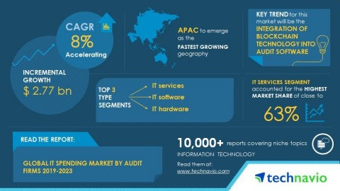 Technavio has published a new market research report on the global IT spending market by audit firms from 2019-2023. (Graphic: Business Wire)