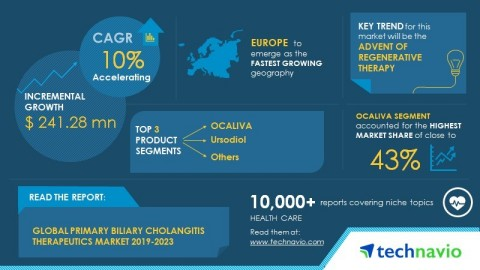 Technavio has published a new market research report on the global primary biliary cholangitis therapeutics market from 2019-2023. (Graphic: Business Wire)