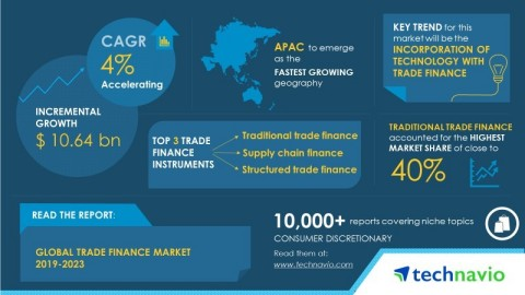 Technavio has published a new market research report on the global trade finance market from 2019-2023. (Graphic: Business Wire)