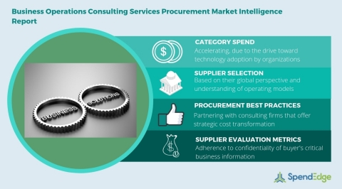 Global Business Operations Consulting Services Category - Procurement Market Intelligence Report. (Graphic: Business Wire)