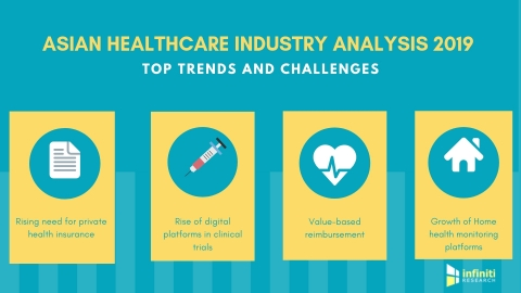 Asian healthcare industry analysis 2019. (Graphic: Business Wire)