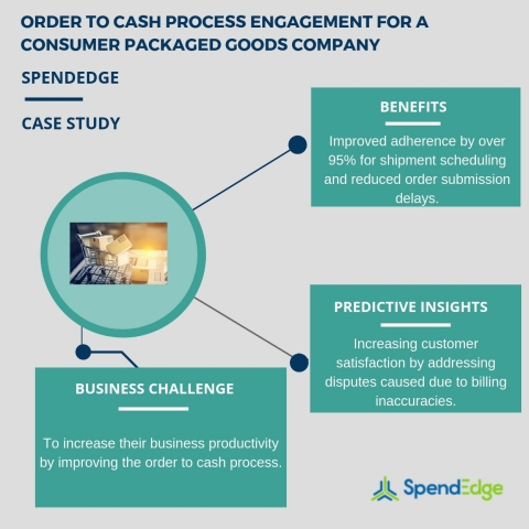 Order to cash process engagement for a consumer packaged goods company. (Graphic: Business Wire)