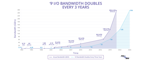 I/O Bandwidth Doubles Every Three Years (Graphic: Business Wire)