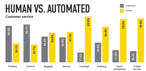 OAG analysis shows travelers prefer human customer service to automation for most travel functions (Graphic: Business Wire)