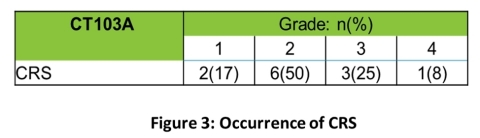 Figure 3: Occurrence of CRS. All 12 patients (100%) experienced CRS. In all cases CRS resolved, with and without intervention, within 14 days. (Graphic: Business Wire)