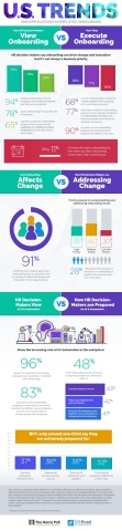 91 percent of HR decision-makers say onboarding can drive change and innovation but only 35 percent say it's a high business priority. (Graphic: Business Wire)