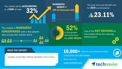 Technavio has published a new market research report on the global electric truck market from 2019-2023. (Graphic: Business Wire)