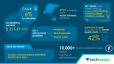 Technavio has published a new market research report on the global landing string equipment market from 2019-2023. (Graphic: Business Wire)