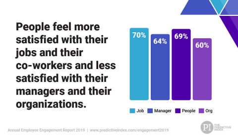 Annual Employee Engagement Report 2019 Reveals a 71% Overall Engagement Rate in U.S.—People Love their Jobs, but Less Satisfied with their Organizations (Graphic: Business Wire)