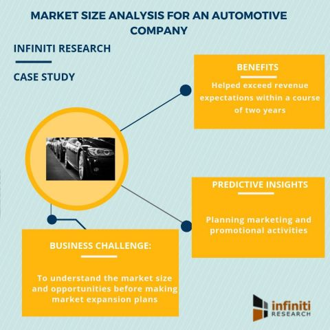 Market size analysis for an automotive company (Graphic: Business Wire)