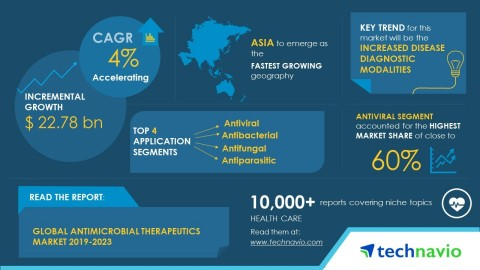 Technavio has published a new market research report on the global antimicrobial therapeutics market from 2019-2023. (Graphic: Business Wire)