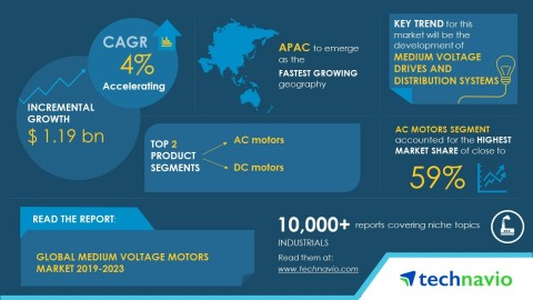 Technavio has published a new market research report on the global medium voltage motors market from 2019-2023. (Graphic: Business Wire)