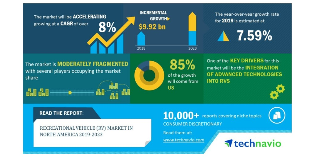 Recreational Vehicle (RV) Market in North America 2019-2023 | 8% CAGR Projection Over the Next Five Years | Technavio