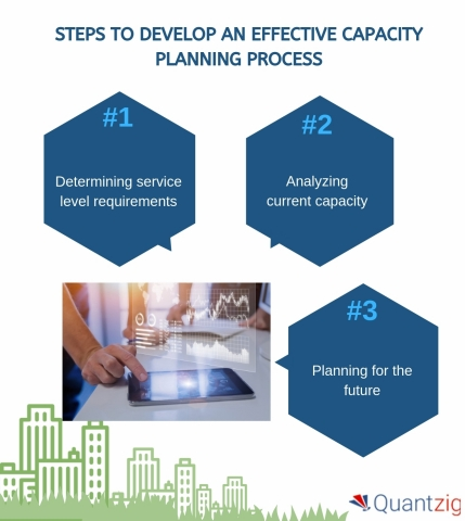 Steps to develop an effective capacity planning process (Graphic: Business Wire)