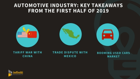 Automotive industry trends and key takeaways. (Graphic: Business Wire)