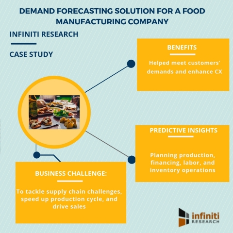 Demand forecasting solution for a food manufacturing company (Graphic: Business Wire)