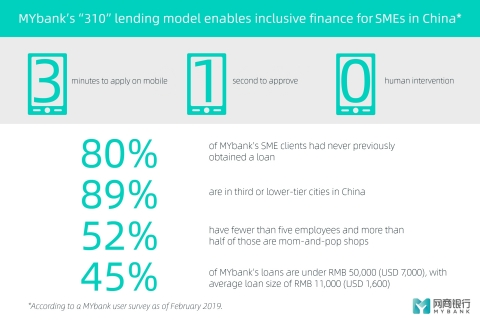 MYbank's 310 lending model enables inclusive finance for SMEs in China (Photo: Business Wire)