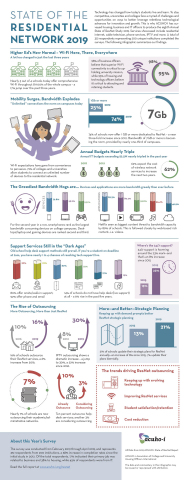 This infographic highlights key findings of ACUHO-I's 2019 Annual State of ResNet Report, capturing current trends, practices, and the development of ResNet standards in higher education. (Graphic: Business Wire)