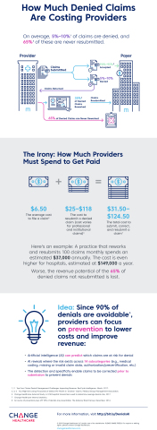 Infographic: New AI from Change Healthcare Can Help Providers Prevent Denials (Photo: Business Wire)