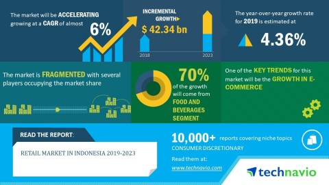 Technavio has published a new market research report on the retail market in Indonesia from 2019-2023. (Graphic: Business Wire)