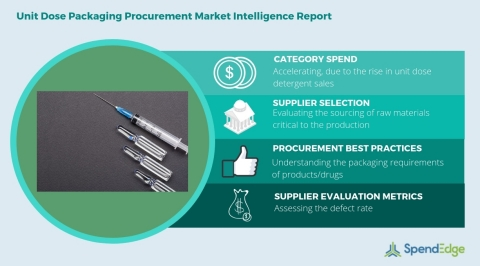 Global Unit Dose Packaging Category - Procurement Market Intelligence Report. (Graphic: Business Wire)