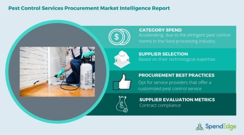 Global Pest Control Services Category - Procurement Market Intelligence Report. (Graphic: Business Wire)
