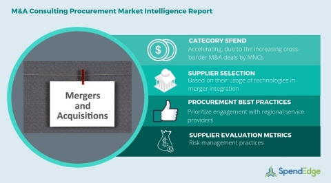 Global Mergers & Acquisitions Consulting Category - Procurement Market Intelligence Report. (Graphic: Business Wire)