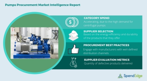Global Pumps Category - Procurement Market Intelligence Report. (Graphic: Business Wire)