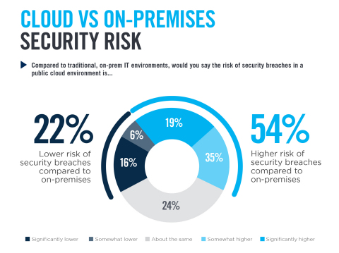 Security professionals continue to face a number of major challenges as more organizations move legacy IT operations to cloud infrastructure and applications, and traditional security tools often fall short, according to the 2019 Cloud Security Report. (Graphic: Business Wire)