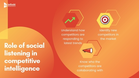 Role of social listening in competitive intelligence. (Graphic: Business Wire)