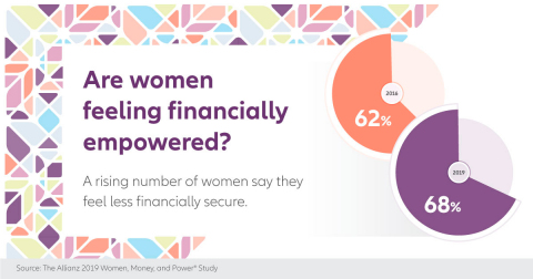 Allianz Life releases results of 2019 Women, Money and Power Study. (Graphic: Allianz Life)