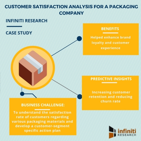 Customer satisfaction analysis for a packaging company (Graphic: Business Wire)
