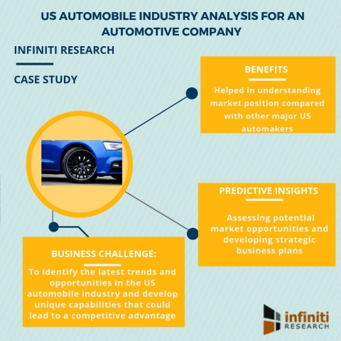 Automobile industry analysis for an automaker (Graphic: Business Wire)
