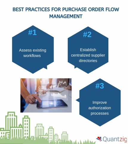 Best practices for purchase order flow management (Graphic: Business Wire)