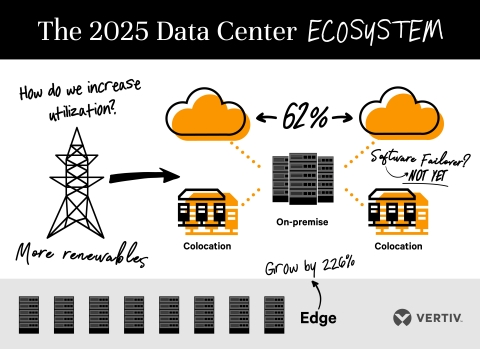 Major trends impacting the data center ecosystem of the future, according to the Vertiv Data Center 2025 report. (Graphic: Business Wire)
