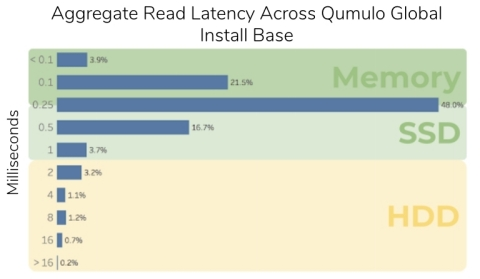 Figure 2: Aggregate Read Latency Across Qumulo Global Install Base (Photo: Business Wire)