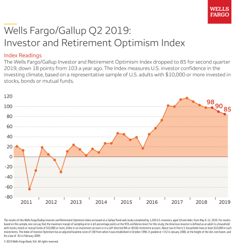 Investor Optimism Drops 18 Points from a Year Ago, According to Wells Fargo/Gallup Study (Graphic: Business Wire)