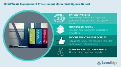 Global Solid Waste Management Category - Procurement Market Intelligence Report. (Graphic: Business Wire)