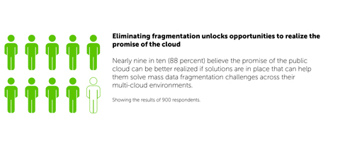 Eliminating fragmentation unlocks opportunities to realize the promise of the cloud (Graphic: Business Wire)