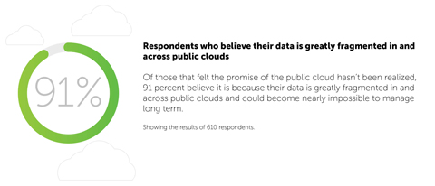 Respondents who believe their data is greatly fragmented in and across public clouds (Graphic: Business Wire)