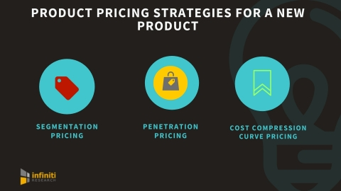 Product pricing strategies for a new product launch. (Graphic: Business Wire)