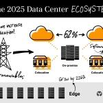 Un estudio de Vertiv sobre centros de datos indica que las ubicaciones en el Edge podrían triplicarse en 2025